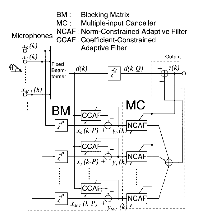 Microphone array for audio signal processing